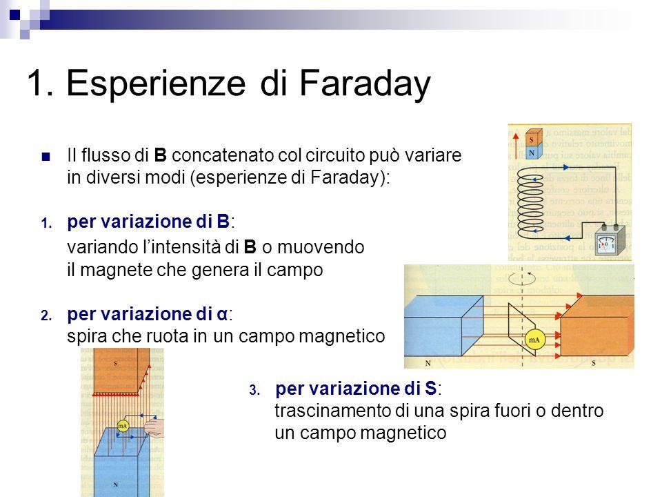 1. Esperienze di Faraday Il flusso di B concatenato col circuito può variare in diversi modi (esperienze di Faraday): 1. per variazione di B: variando