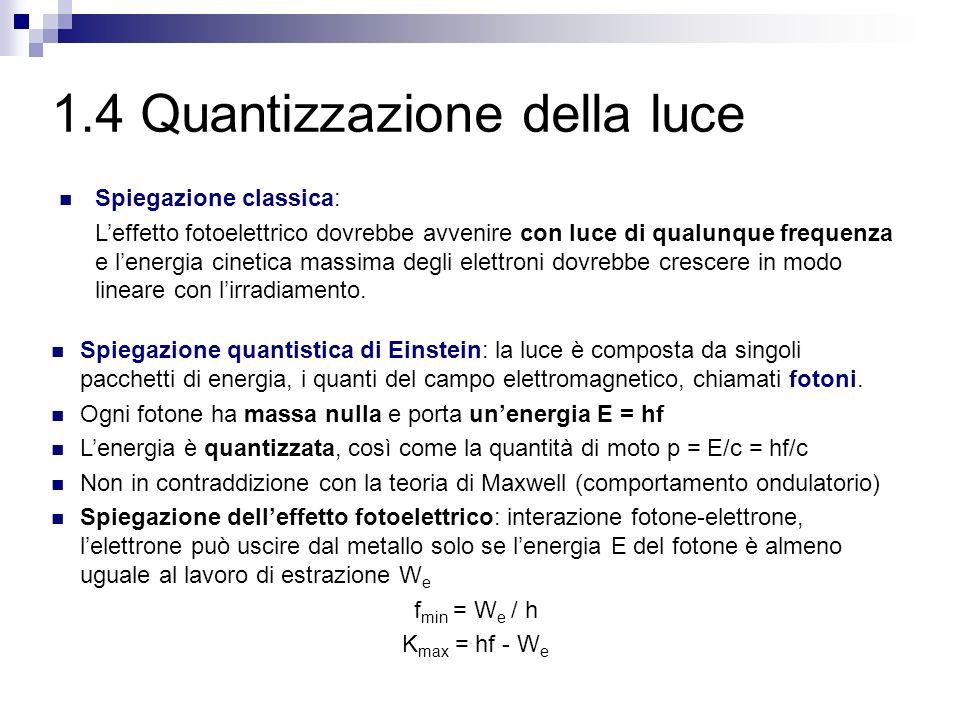 1.4 Quantizzazione della luce Spiegazione classica: Leffetto fotoelettrico dovrebbe avvenire con luce di qualunque frequenza e lenergia cinetica massima degli elettroni dovrebbe crescere in modo lineare con lirradiamento.