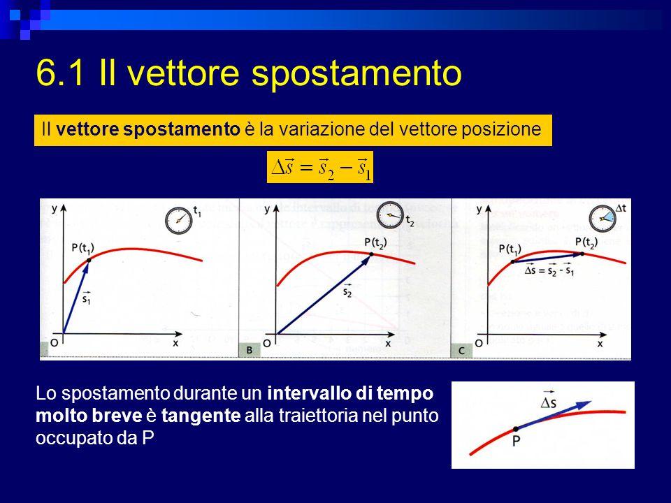 6.1 Il vettore spostamento Il vettore spostamento è la variazione del vettore posizione Lo spostamento durante un intervallo di tempo molto breve è ta