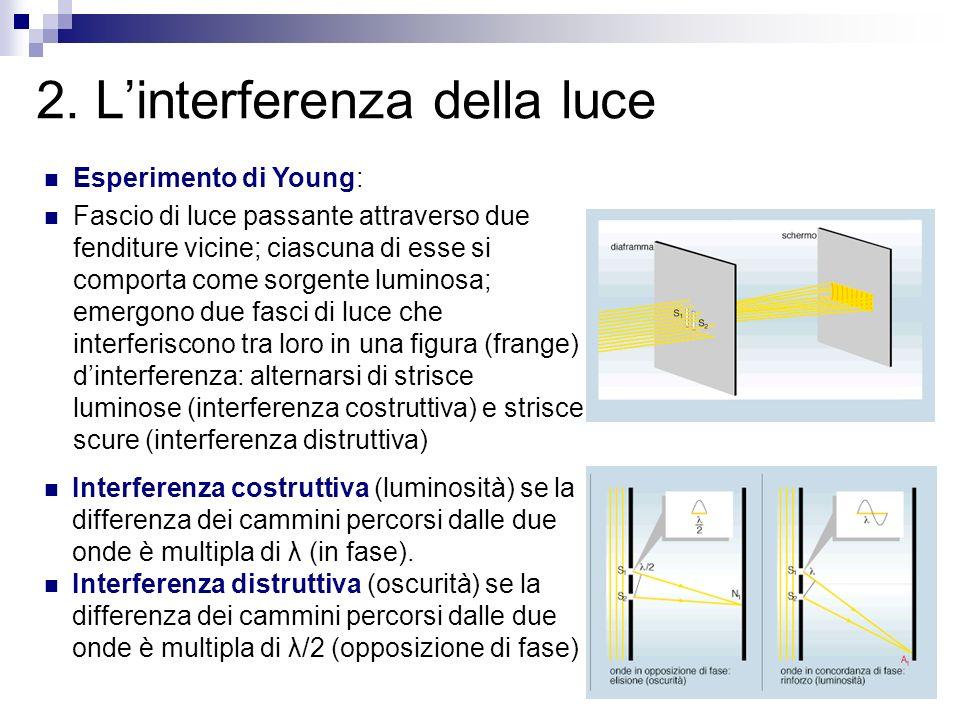2. Linterferenza della luce Esperimento di Young: Fascio di luce passante attraverso due fenditure vicine; ciascuna di esse si comporta come sorgente