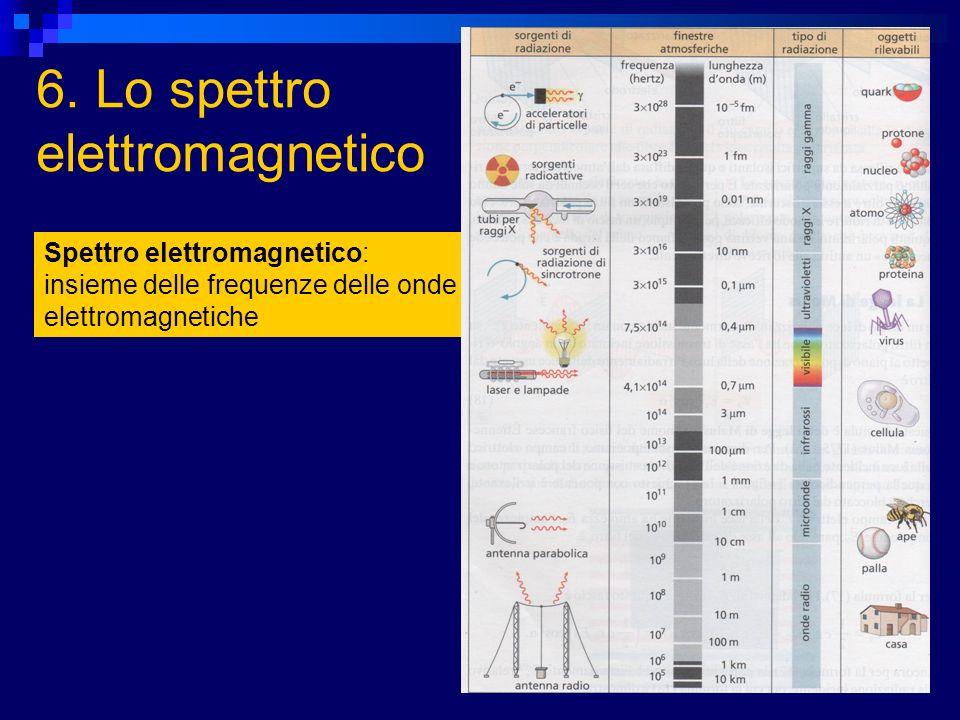 6. Lo spettro elettromagnetico Spettro elettromagnetico: insieme delle frequenze delle onde elettromagnetiche