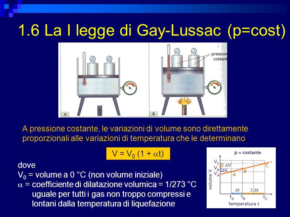 1.6 La I legge di Gay-Lussac (p=cost) V = V 0 (1 + t) A pressione costante, le variazioni di volume sono direttamente proporzionali alle variazioni di temperatura che le determinano dove V 0 = volume a 0 °C (non volume iniziale) = coefficiente di dilatazione volumica = 1/273 °C uguale per tutti i gas non troppo compressi e lontani dalla temperatura di liquefazione