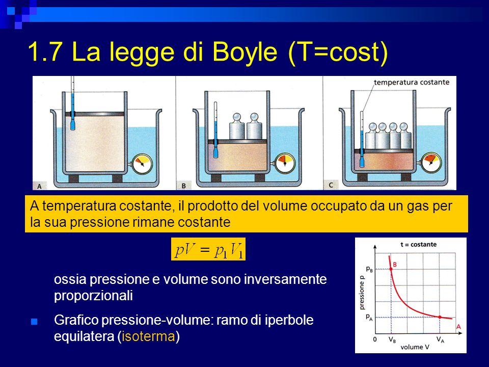 1.7 La legge di Boyle (T=cost) A temperatura costante, il prodotto del volume occupato da un gas per la sua pressione rimane costante ossia pressione e volume sono inversamente proporzionali Grafico pressione-volume: ramo di iperbole equilatera (isoterma)