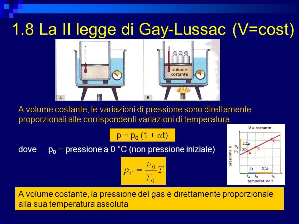 1.8 La II legge di Gay-Lussac (V=cost) A volume costante, le variazioni di pressione sono direttamente proporzionali alle corrispondenti variazioni di temperatura p = p 0 (1 + t) dovep 0 = pressione a 0 °C (non pressione iniziale) A volume costante, la pressione del gas è direttamente proporzionale alla sua temperatura assoluta