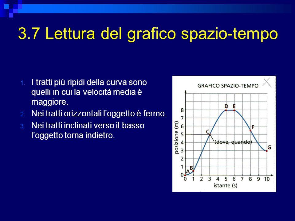 3.7 Pendenza del grafico spazio-tempoPendenza del grafico spazio-tempo La velocità media tra i punti P 1 e P 2, v m = s / t, è uguale al coefficiente angolare (pendenza) della retta secante che passa per P 1 e P 2 Si definisce pendenza di una retta, il rapporto tra il dislivello verticale e lo spostamento orizzontale