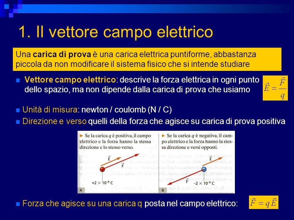 1. Il vettore campo elettrico Vettore campo elettrico: descrive la forza elettrica in ogni punto dello spazio, ma non dipende dalla carica di prova ch