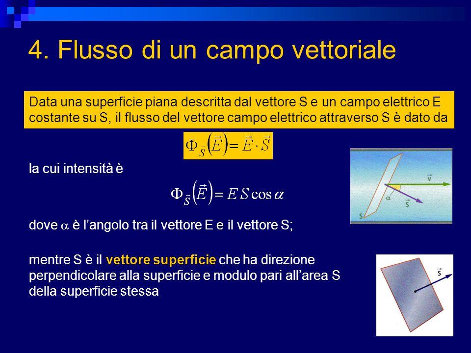 4. Flusso di un campo vettoriale Data una superficie piana descritta dal vettore S e un campo elettrico E costante su S, il flusso del vettore campo e
