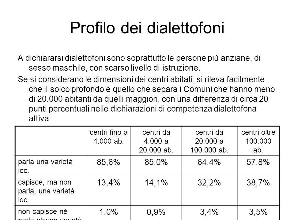 Profilo dei dialettofoni A dichiararsi dialettofoni sono soprattutto le persone più anziane, di sesso maschile, con scarso livello di istruzione. Se s