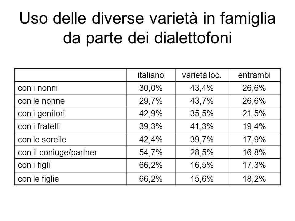 Uso delle diverse varietà in famiglia da parte dei dialettofoni italianovarietà loc.entrambi con i nonni30,0%43,4%26,6% con le nonne29,7%43,7%26,6% co