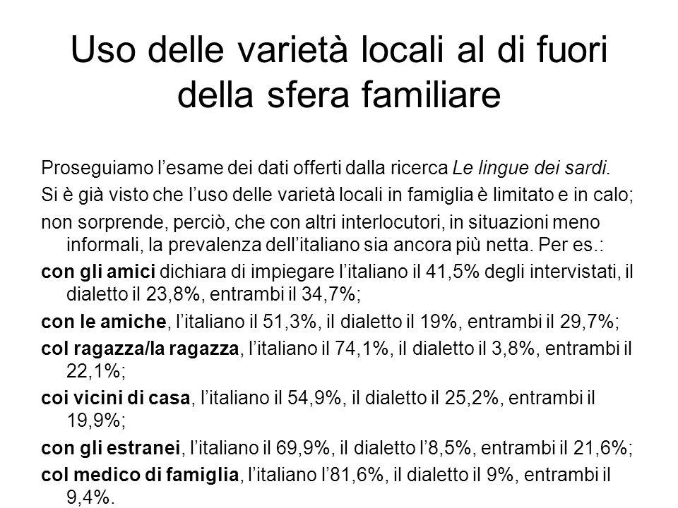 Uso delle varietà locali in alcune situazioni comunicative Se consideriamo alcune situazioni comunicative, abbiamo i seguenti risultati: italianovarietà loc.entrambi bar o caffè62,1%15,0%22,9% luogo di lavoro65,0%12,5%22,5% negozi e mercato66,3%11,8%21,9% uffici del Comune82,1%6,4%11,4% chiesa, luoghi di culto 80,6%6,1%13,3% scuola82,6%3,8%13,6%