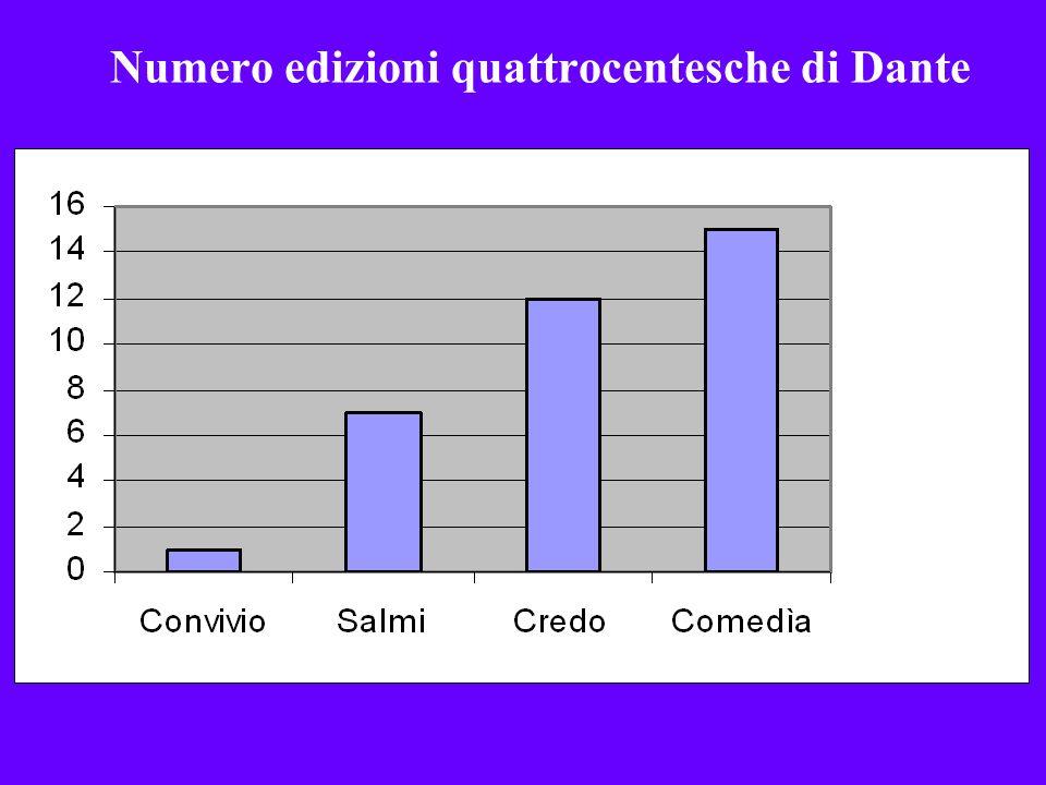 Numero edizioni quattrocentesche di Dante