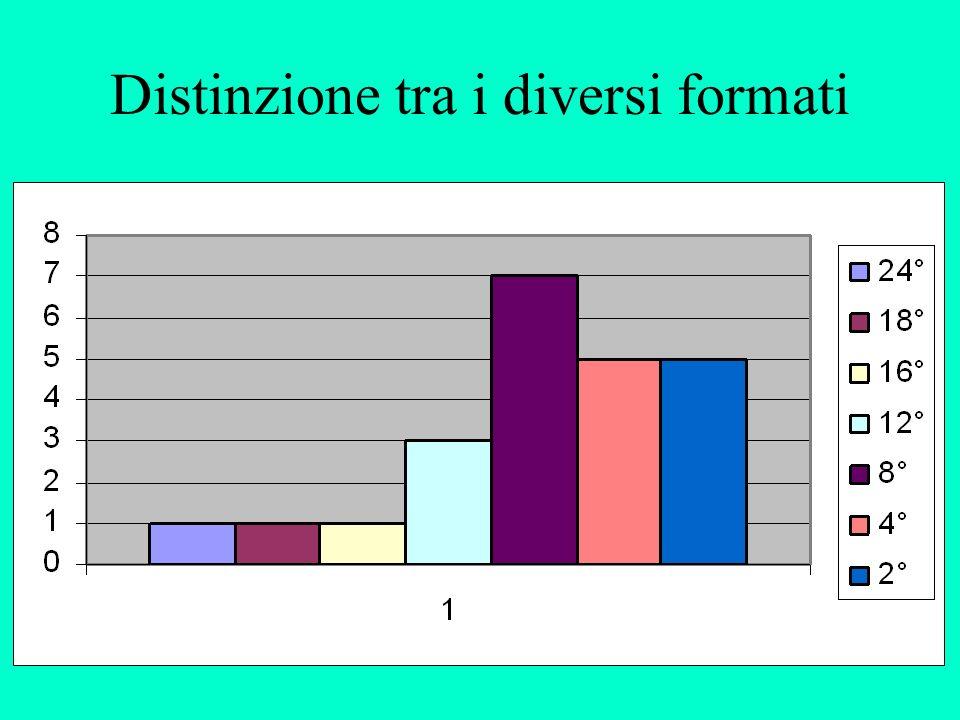 Distinzione tra i diversi formati
