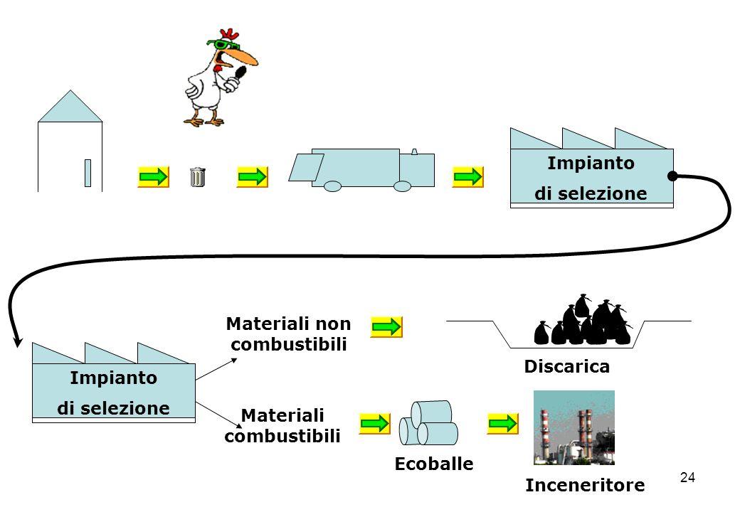 24 Impianto di selezione Materiali non combustibili Materiali combustibili Impianto di selezione Discarica Ecoballe Inceneritore