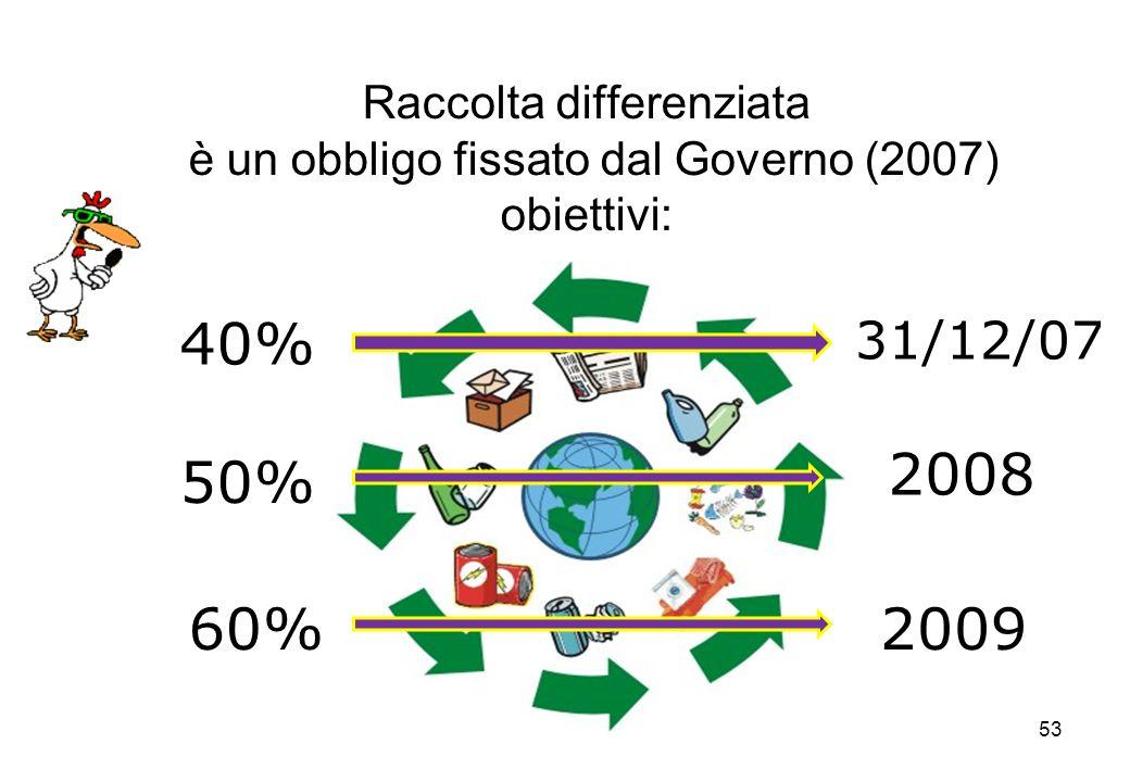 53 Raccolta differenziata è un obbligo fissato dal Governo (2007) obiettivi: 40% 50% 60%2009 2008 31/12/07