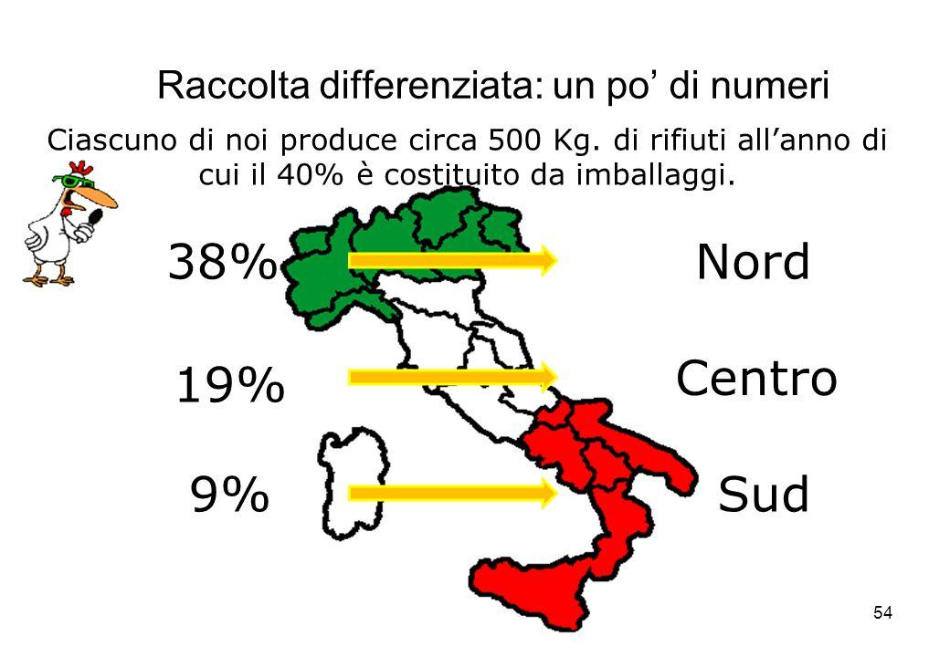 54 Raccolta differenziata: un po di numeri 38% 19% 9%Sud Centro Nord Ciascuno di noi produce circa 500 Kg. di rifiuti allanno di cui il 40% è costitui