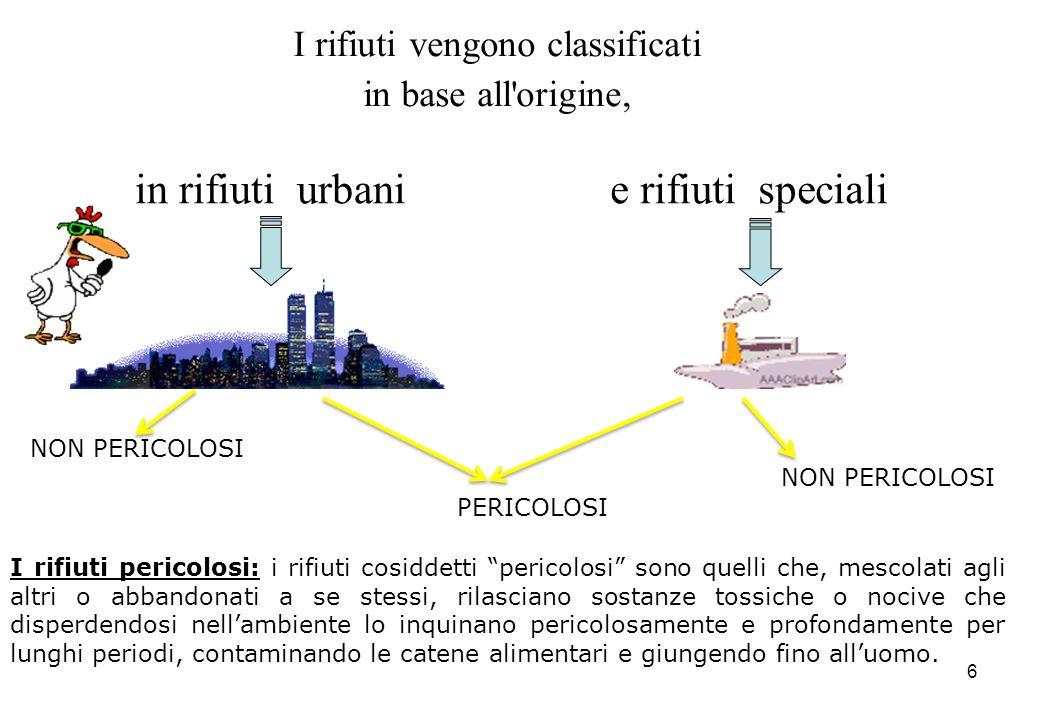 6 I rifiuti vengono classificati in base all'origine, in rifiuti urbanie rifiuti speciali NON PERICOLOSI PERICOLOSI NON PERICOLOSI I rifiuti pericolos
