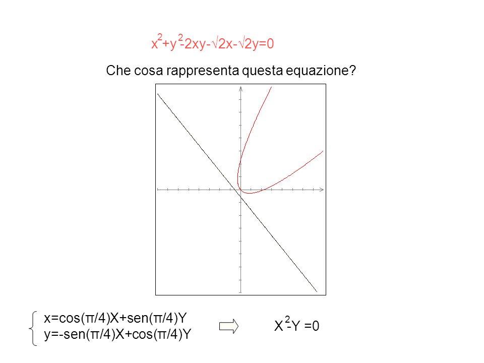 Che cosa rappresenta questa equazione.