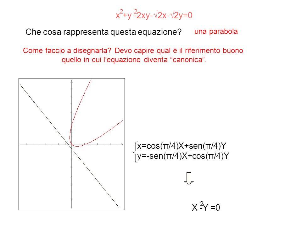 Che cosa rappresenta questa equazione? x +y -2xy-2x-2y=0 x=cos(π/4)X+sen(π/4)Y y=-sen(π/4)X+cos(π/4)Y X -Y =0 22 2 Come faccio a disegnarla? Devo capi