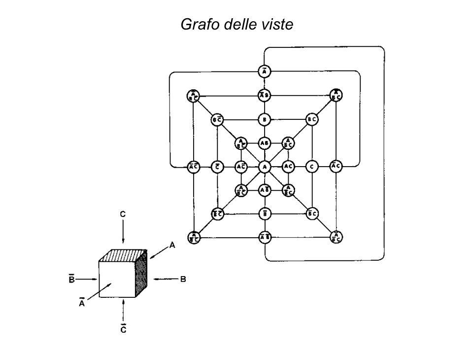 Grafo delle viste