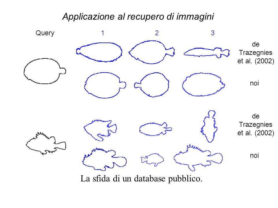 Applicazione al recupero di immagini La sfida di un database pubblico.