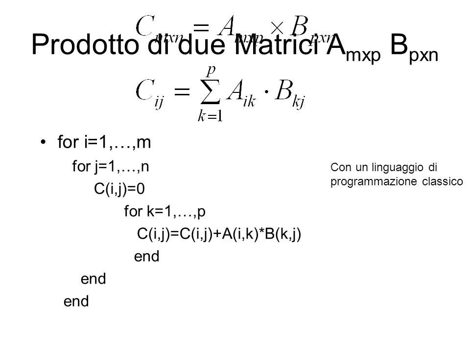 Prodotto di due Matrici A mxp B pxn for i=1,…,m for j=1,…,n C(i,j)=0 for k=1,…,p C(i,j)=C(i,j)+A(i,k)*B(k,j) end Con un linguaggio di programmazione c