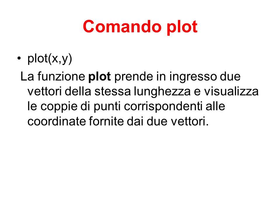 Comando plot plot(x,y) La funzione plot prende in ingresso due vettori della stessa lunghezza e visualizza le coppie di punti corrispondenti alle coor