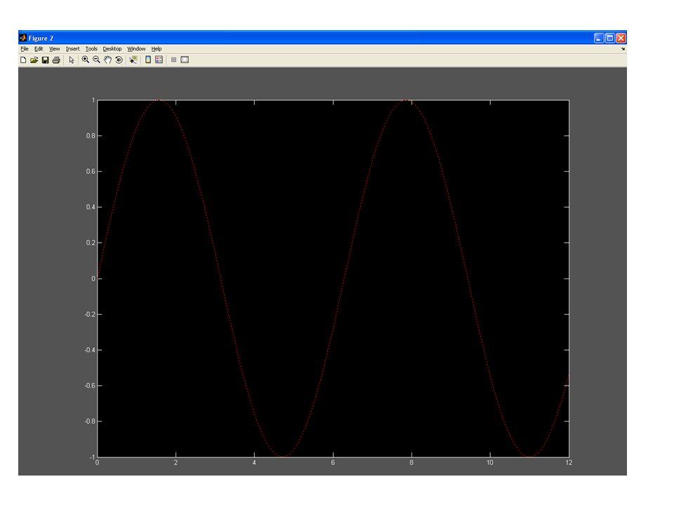 Esempio:disegno funzione seno h1 = figure; set(h1, Units, normalized, Position, [0 0 1 0.9]); whitebg(h1, black) hold on x = 0 : 0.1 : 12; y = sin(x);