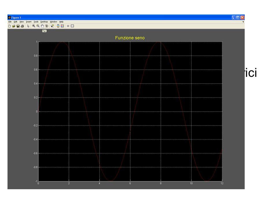 Attivare una griglia Spesso è conveniente tracciare una griglia che aiuta a leggere i valori numerici della funzione in corrispondenza a determinate a