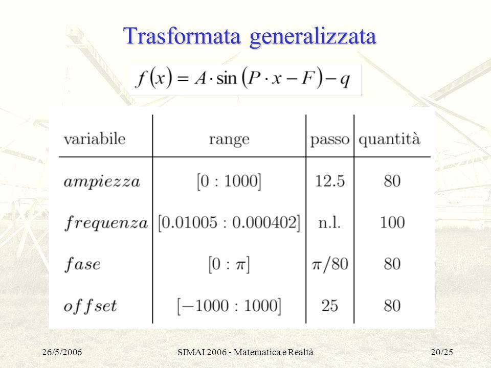 26/5/2006SIMAI 2006 - Matematica e Realtà20/25 Trasformata generalizzata