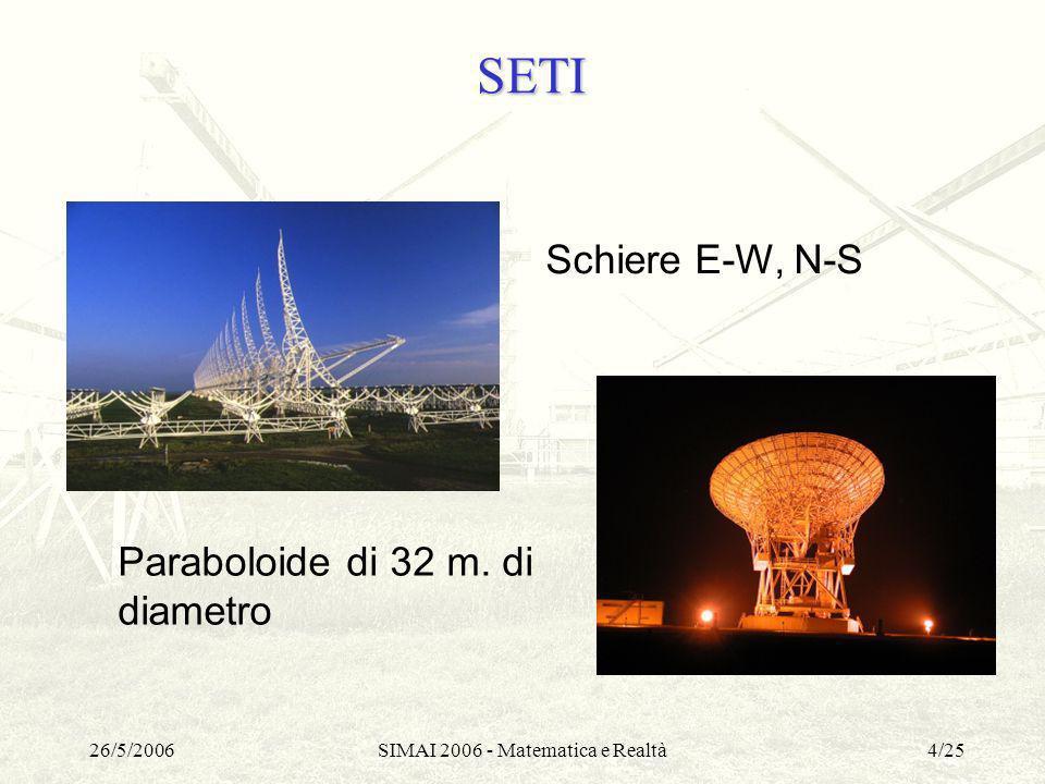 26/5/2006SIMAI 2006 - Matematica e Realtà5/25 SETI Spettrometro Serendip IV: Ampiezza di banda: 15 MHz Canali: 25.165.800 Loutput è costituito da matrici con colonne in corrispondenza con i canali e righe corrispondenti ai tempi di campionamento.