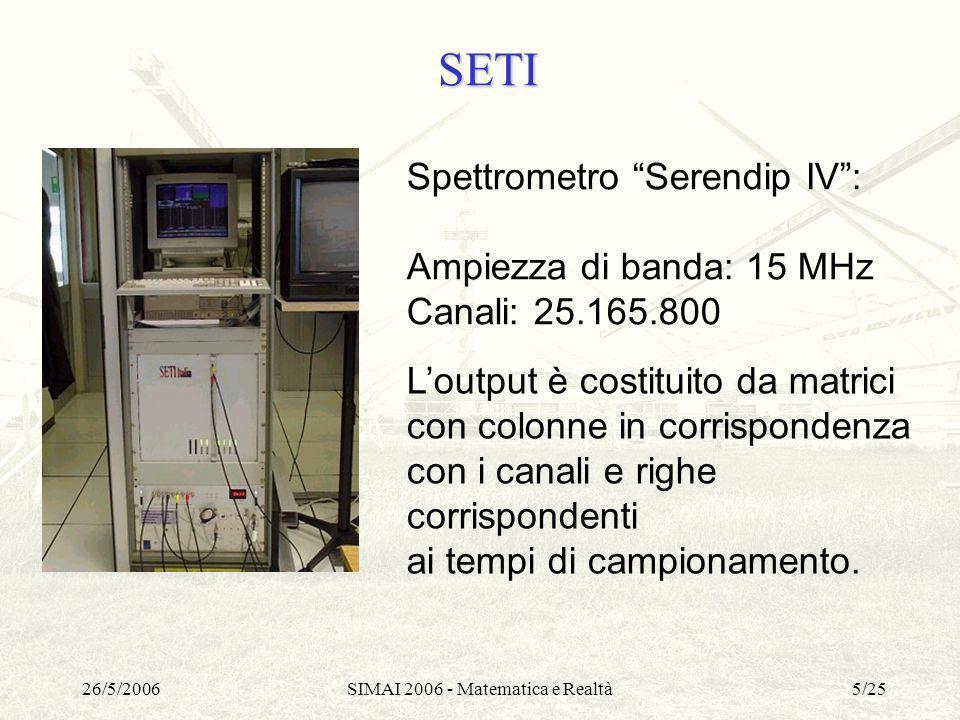 26/5/2006SIMAI 2006 - Matematica e Realtà16/25 Trasformata di Hough