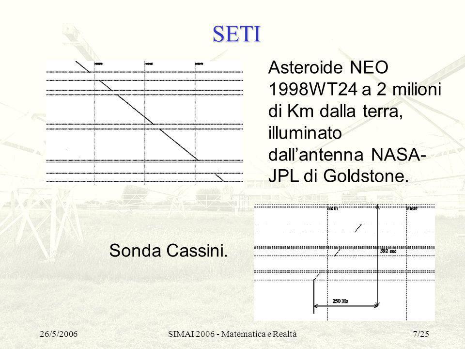 26/5/2006SIMAI 2006 - Matematica e Realtà7/25 SETI Asteroide NEO 1998WT24 a 2 milioni di Km dalla terra, illuminato dallantenna NASA- JPL di Goldstone
