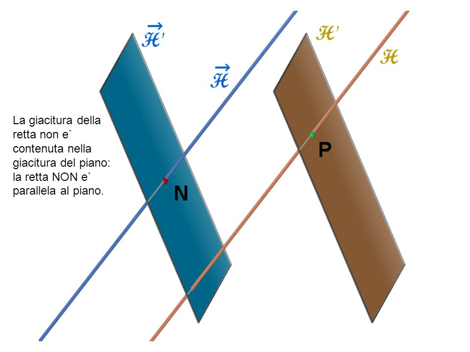 La giacitura della retta non e` contenuta nella giacitura del piano: la retta NON e` parallela al piano.