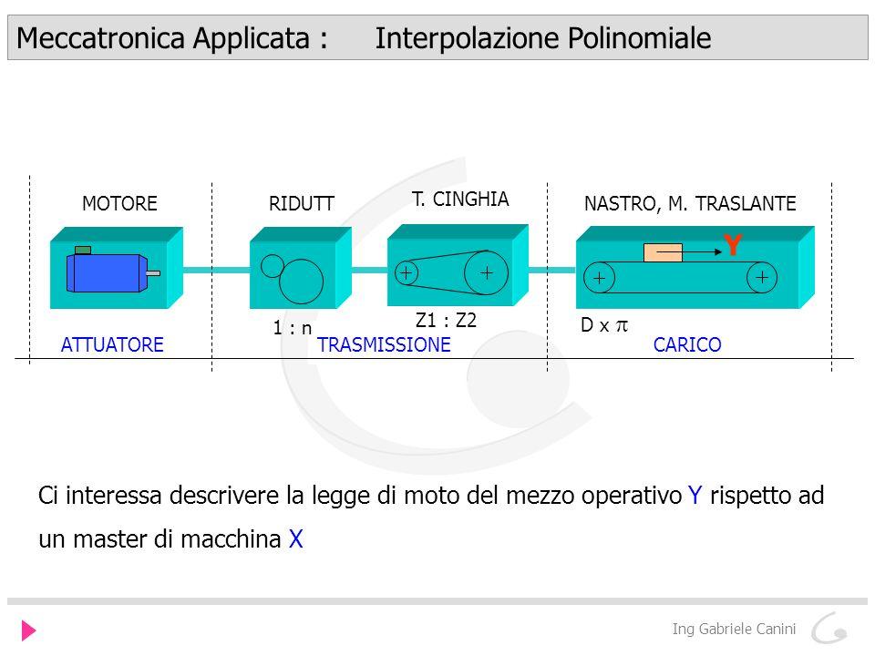 Meccatronica Applicata : Interpolazione Polinomiale Ing Gabriele Canini ATTUATORETRASMISSIONECARICO MOTORE RIDUTT 1 : n T.