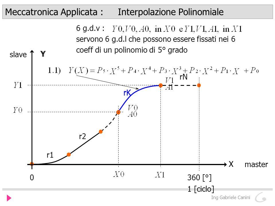 Meccatronica Applicata : Interpolazione Polinomiale Ing Gabriele Canini r1 r2 rK rN X Y 0360 [°] 1 [ciclo] slave master 6 g.d.v : servono 6 g.d.l che possono essere fissati nei 6 coeff di un polinomio di 5° grado Y rK X