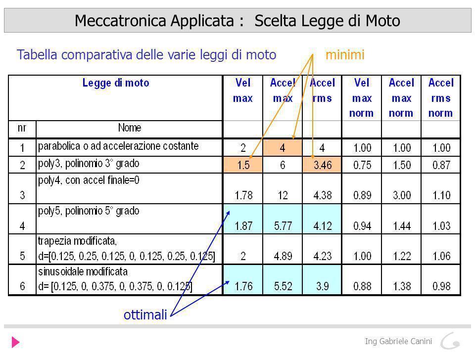 Meccatronica Applicata : Scelta Legge di Moto Ing Gabriele Canini Tabella comparativa delle varie leggi di motominimi ottimali