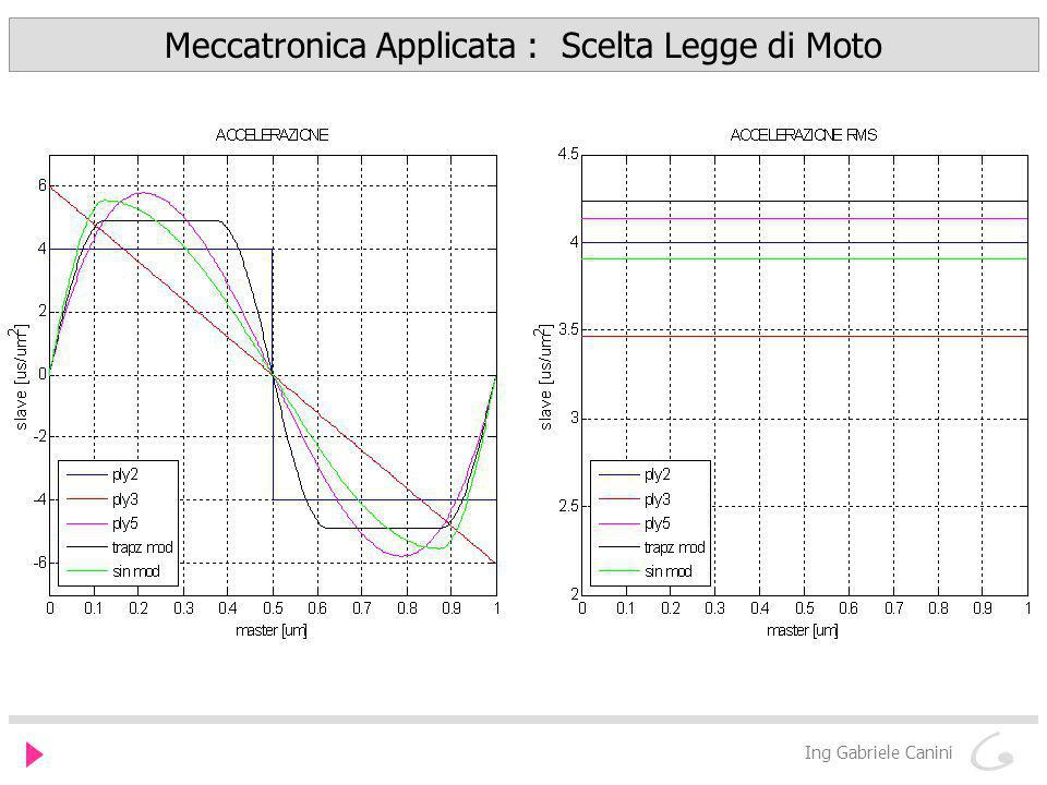 Meccatronica Applicata : Scelta Legge di Moto Ing Gabriele Canini