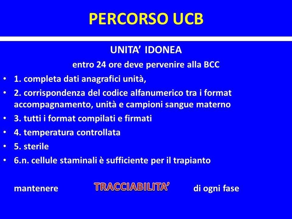 PERCORSO UCB UNITA IDONEA entro 24 ore deve pervenire alla BCC 1. completa dati anagrafici unità, 2. corrispondenza del codice alfanumerico tra i form