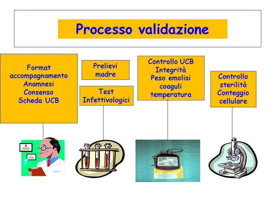 Processo validazione Controllo UCB Integrità Peso emolisi coaguli temperatura Test Infettivologici Prelievi madre Format accompagnamento Anamnesi Cons