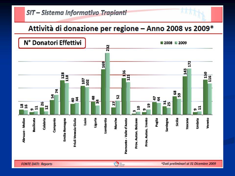 A.O. COSENZA CENTRO TRAPIANTO DI RENE ( 1995- 2010)