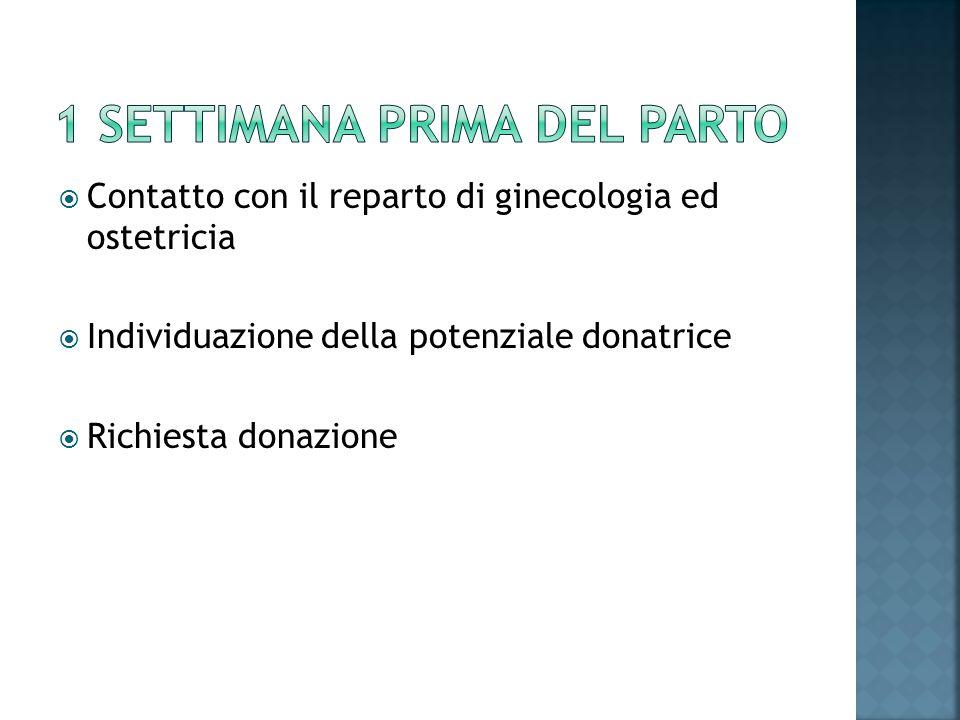 Contatto con il reparto di ginecologia ed ostetricia Individuazione della potenziale donatrice Richiesta donazione