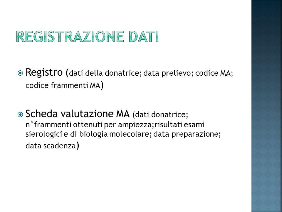 Registro ( dati della donatrice; data prelievo; codice MA; codice frammenti MA ) Scheda valutazione MA (dati donatrice; n°frammenti ottenuti per ampie