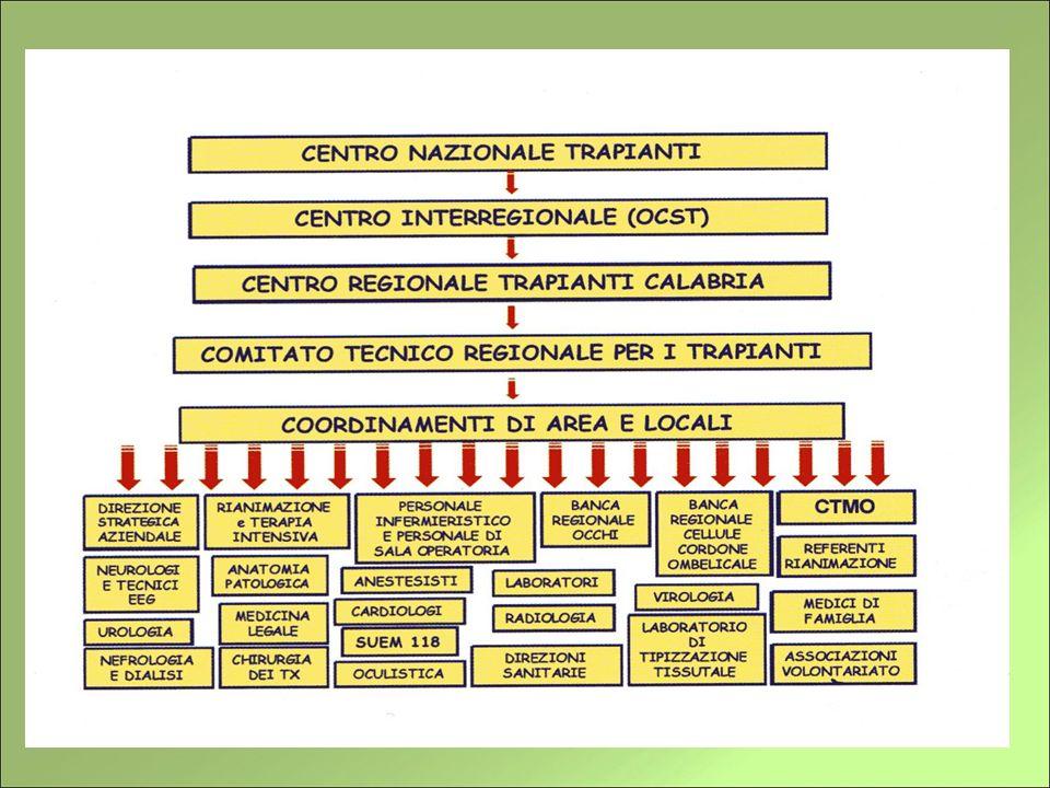 Ruolo del Coordinatore Locale Assicurare limmediata comunicazione dei dati relativi al potenziale donatore al Centro Regionale Trapianti;