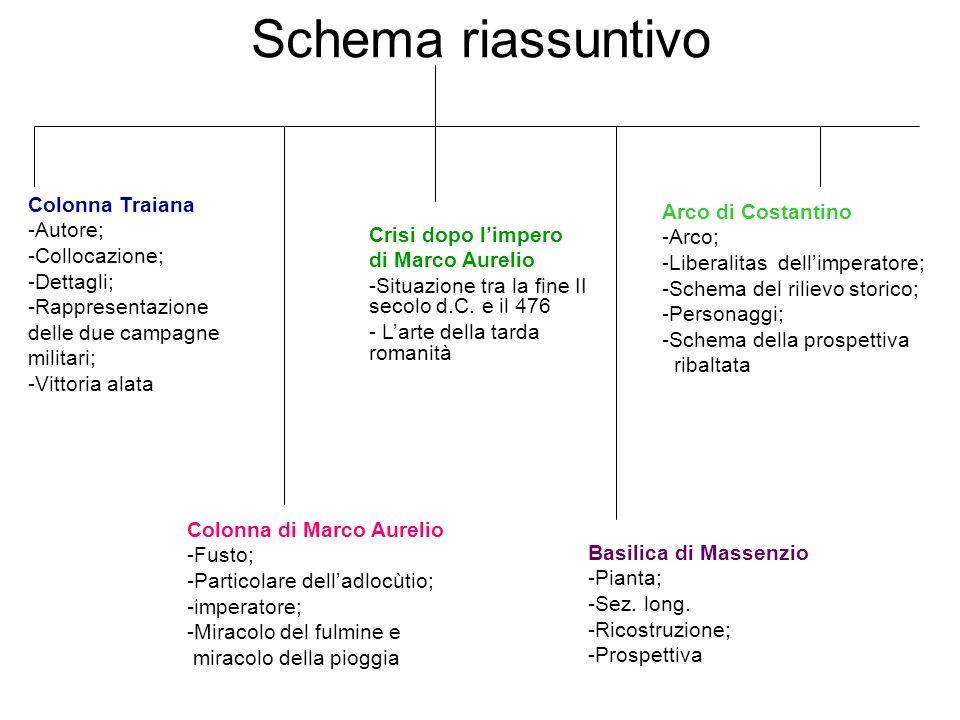 Schema riassuntivo Colonna Traiana -Autore; -Collocazione; -Dettagli; -Rappresentazione delle due campagne militari; -Vittoria alata Colonna di Marco
