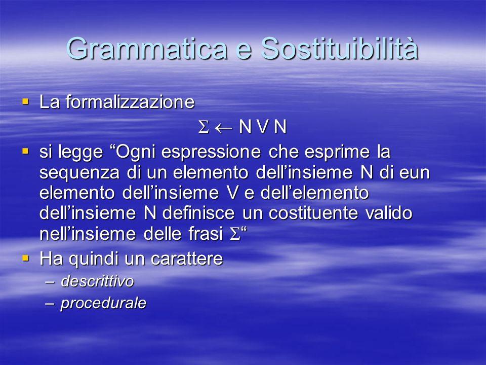Grammatica e Sostituibilità La formalizzazione La formalizzazione N V N N V N si legge Ogni espressione che esprime la sequenza di un elemento dellins