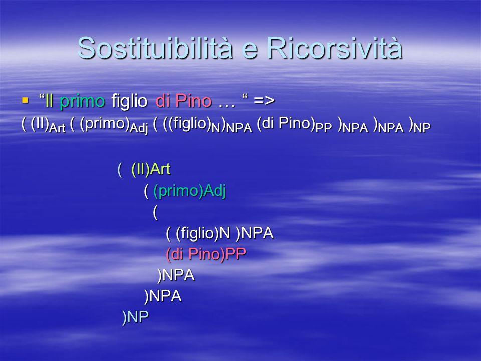 Sostituibilità e Ricorsività Il primo figlio di Pino … =>Il primo figlio di Pino … => ( (Il) Art ( (primo) Adj ( ((figlio) N ) NPA (di Pino) PP ) NPA