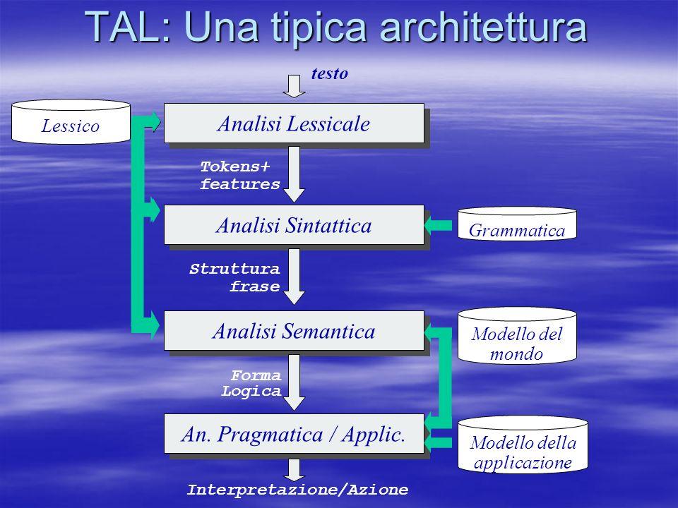 TAL: Una tipica architettura Analisi Lessicale Analisi Sintattica Analisi Semantica An. Pragmatica / Applic. Lessico Grammatica Modello del mondo Mode