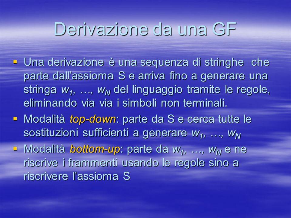 Derivazione da una GF Una derivazione è una sequenza di stringhe che parte dallassioma S e arriva fino a generare una stringa w 1, …, w N del linguaggio tramite le regole, eliminando via via i simboli non terminali.