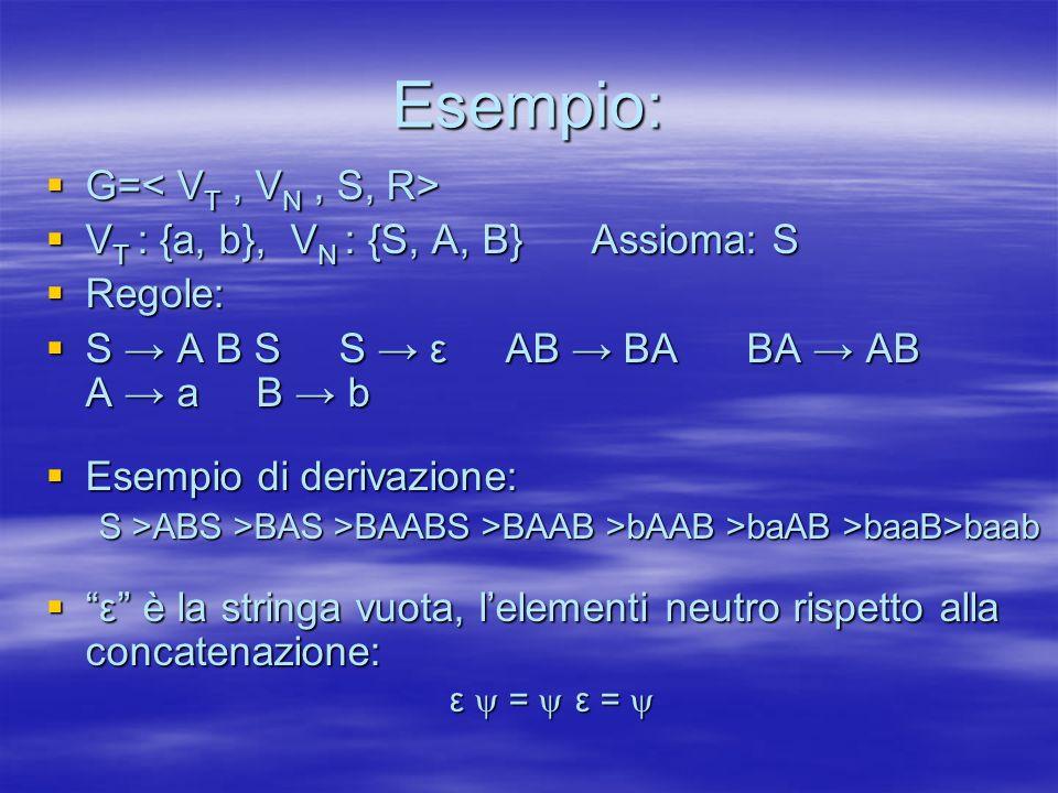Esempio: G= G= V T : {a, b}, V N : {S, A, B} Assioma: S V T : {a, b}, V N : {S, A, B} Assioma: S Regole: Regole: S A B S S ε AB BA BA AB A a B b S A B S S ε AB BA BA AB A a B b Esempio di derivazione: Esempio di derivazione: S >ABS >BAS >BAABS >BAAB >bAAB >baAB >baaB>baab ε è la stringa vuota, lelementi neutro rispetto alla concatenazione: ε è la stringa vuota, lelementi neutro rispetto alla concatenazione: ε = ε = ε = ε =
