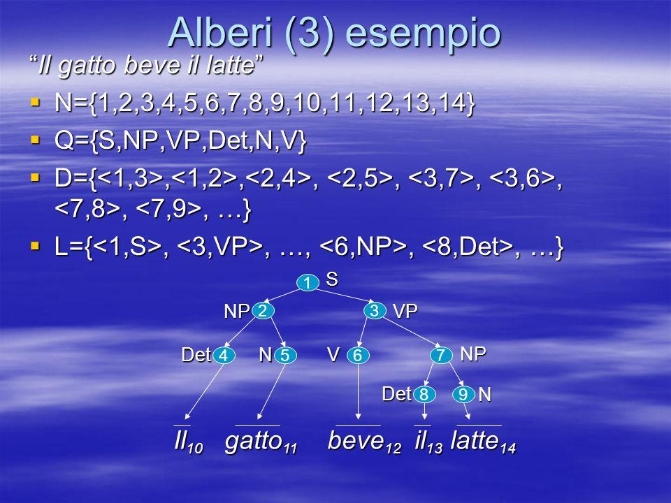 Alberi (3) esempio Il gatto beve il latteIl gatto beve il latte N={1,2,3,4,5,6,7,8,9,10,11,12,13,14} N={1,2,3,4,5,6,7,8,9,10,11,12,13,14} Q={S,NP,VP,Det,N,V} Q={S,NP,VP,Det,N,V} D={,,,,,,,, …} D={,,,,,,,, …} L={,, …,,, …} L={,, …,,, …} 3 1 2 4567 89 Il 10 gatto 11 beve 12 il 13 latte 14 SVPNP Det N V Det N NP
